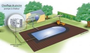 Pompe chaleur piscine installation entretien pac piscine for Pompe pour chauffer piscine
