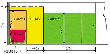 Remise aux normes lectricit mise en s curit lectrique for Norme electricite salle de bain
