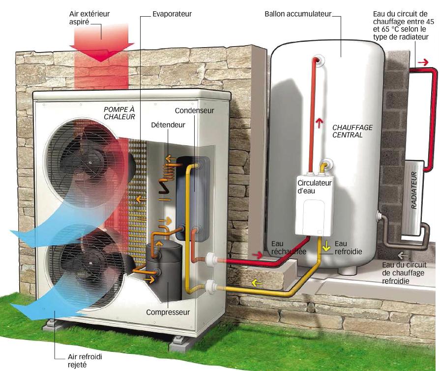 awesome pompe a chaleur air eau #8: pompe à chaleur air-eau
